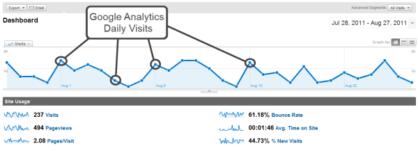 A snapshot of how to find the daily visits using Google Analytics.  Simply mouse over the different points on the chart and you will get the visits for that day.